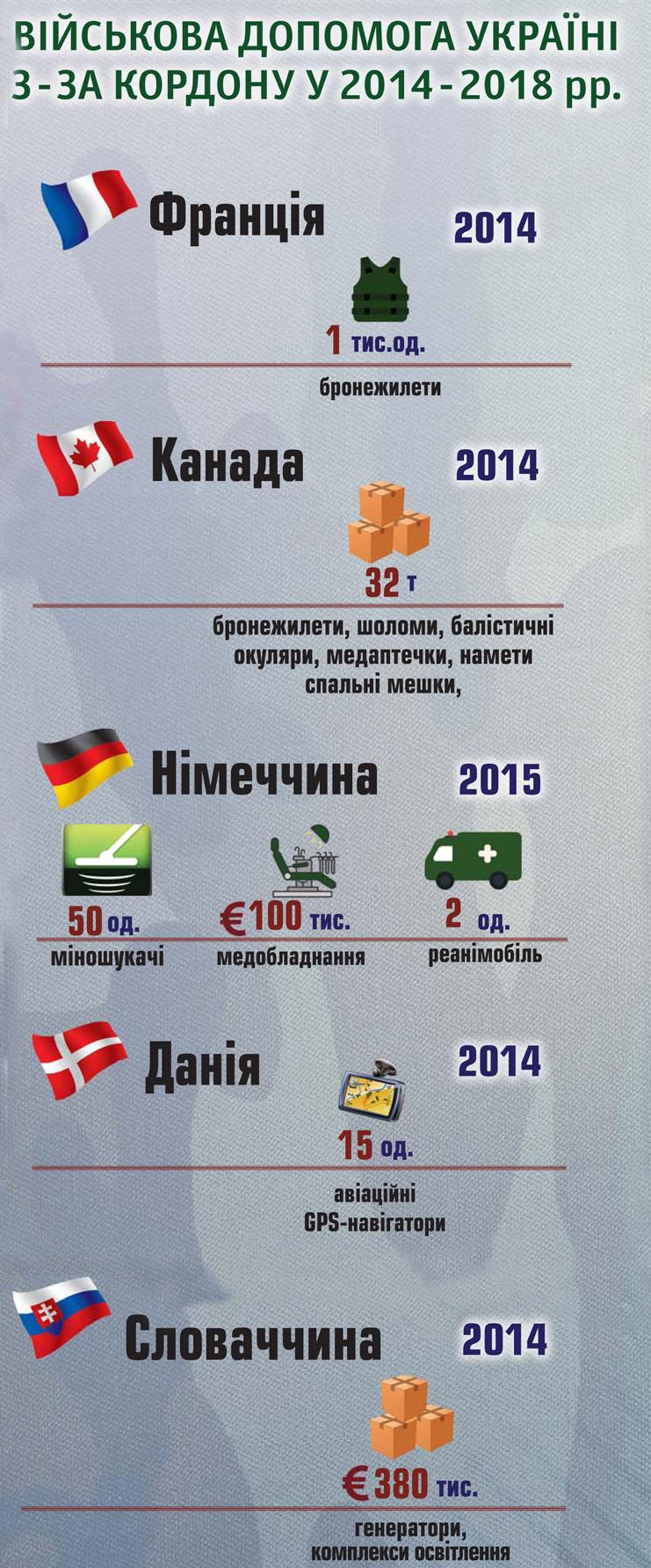 Составлен список стран, которые больше всего помогают украинской армии