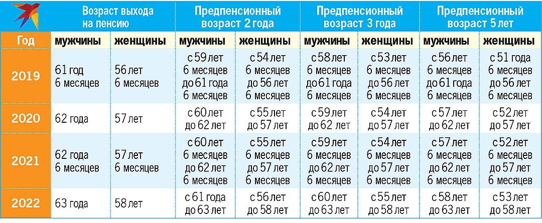 Сокращение предпенсионный возраст украина перевод на другую работу в предпенсионном возрасте
