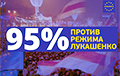 Абсолютное большинство белорусов — против Лукашенко