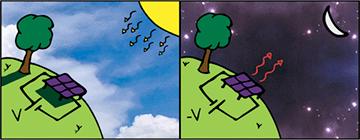 Ученые представили концепцию «антисолнечных» панелей для выработки энергии по ночам