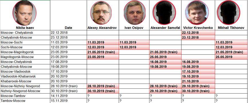 aux 1611756901 LnBuZw11 Новое расследование The Insider и Bellingcat: Отравители Навального причастны к целому ряду убийств