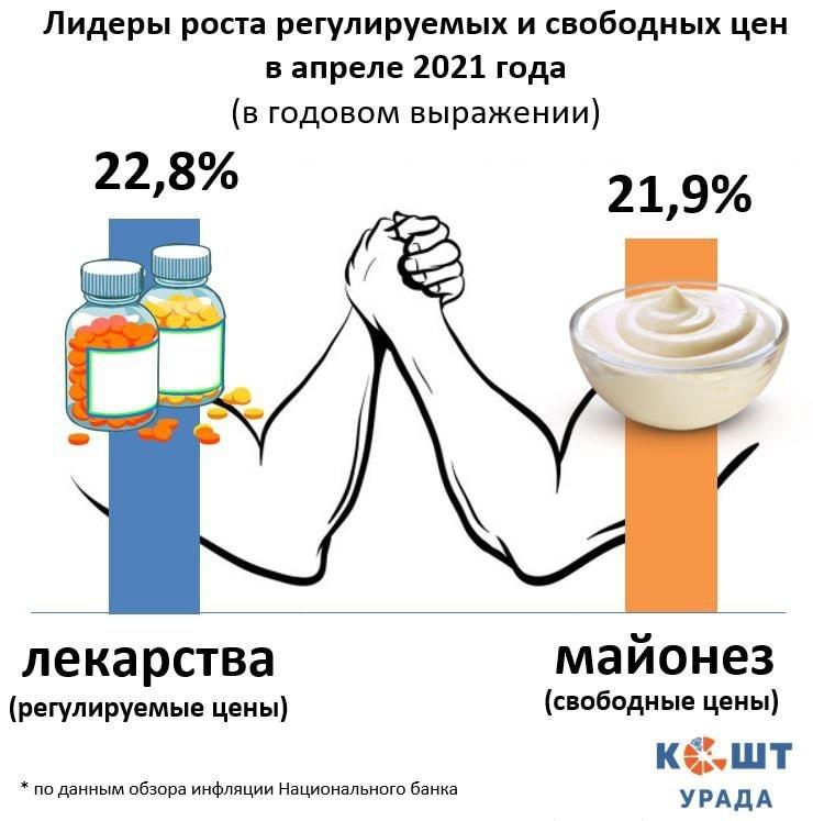 В апреле лекарства подорожали на 22,8%1