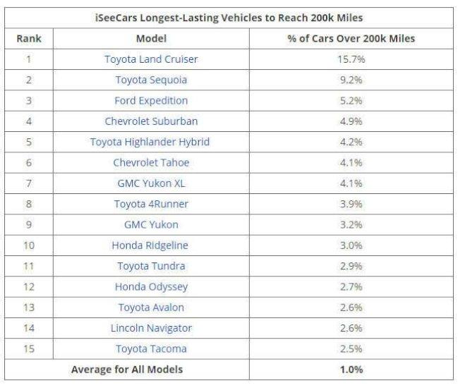 ТОП-10 автомобілів, які не бояться пробігів в 300 тисяч км