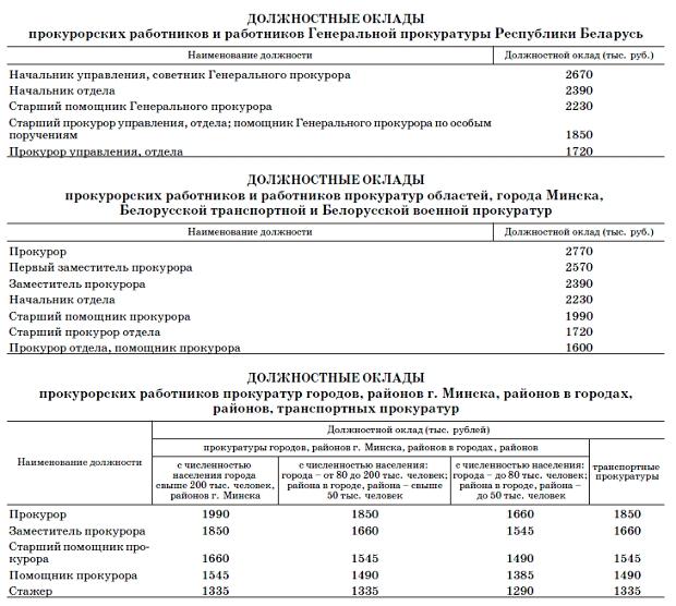 Российской армии хотят повысить зарплату в 3 раза