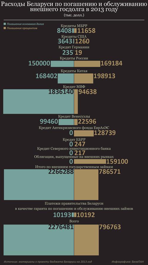 сколько кредитов у беларуси втб минск кредиты