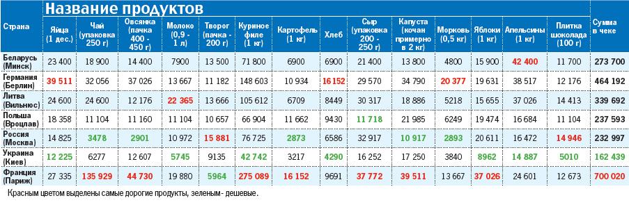 В 2015 году Украина сократила импорт продовольствия на 41,5% - Цензор.НЕТ 2140