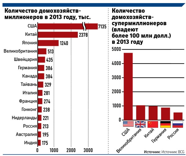 или миллионеры в россии количество одна странная