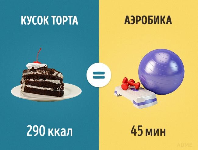 сколько нужно заниматься на велотренажёре чтобы похудеть