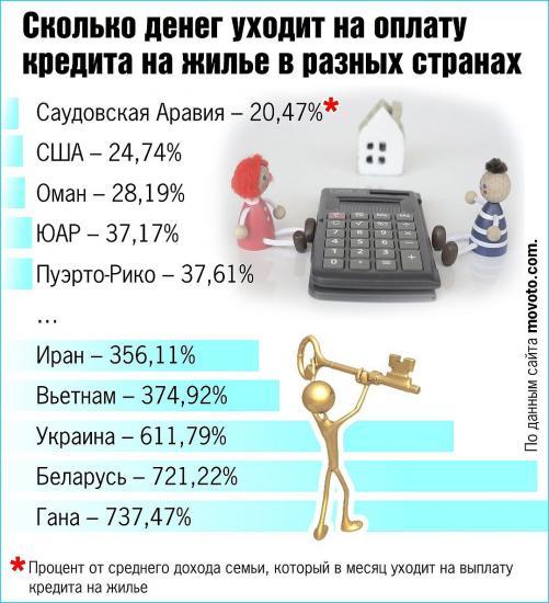 Взять кредит в белоруссии какие проценты в каком банке лучше взять кредит тюмень