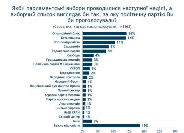 Рейтинги партий в Украине: социологи узнали, кто лидирует