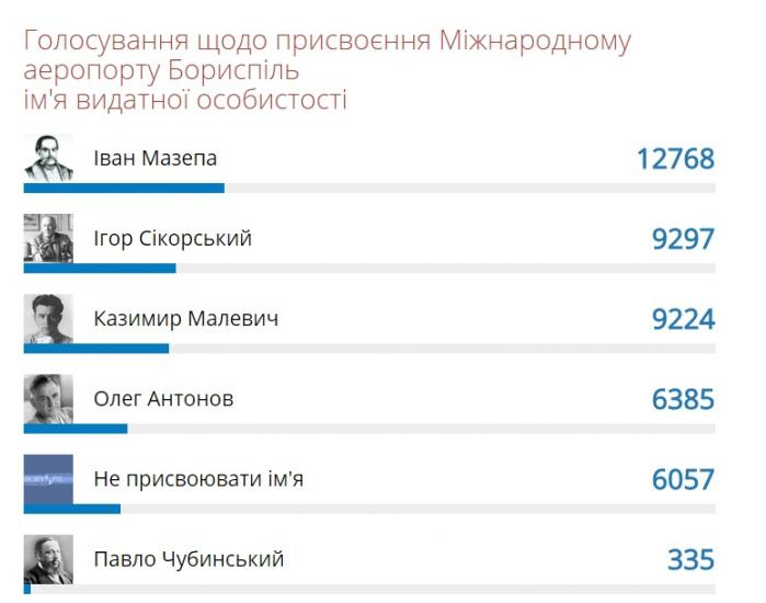 Аэропорт Борисполь небудет переименован
