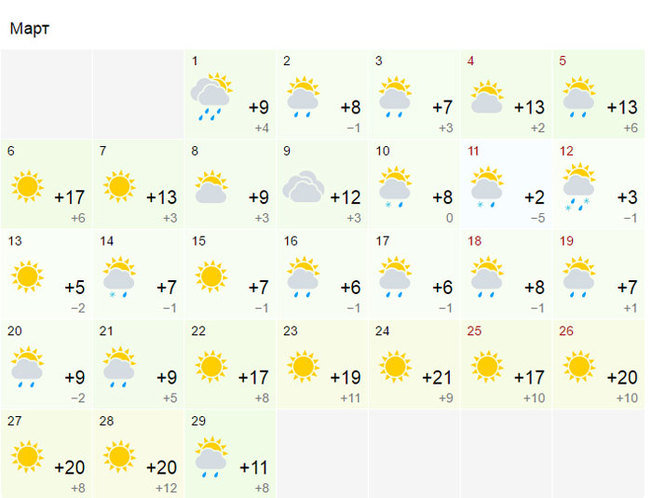 Прогноз на месяц аномалий температуры и осадков