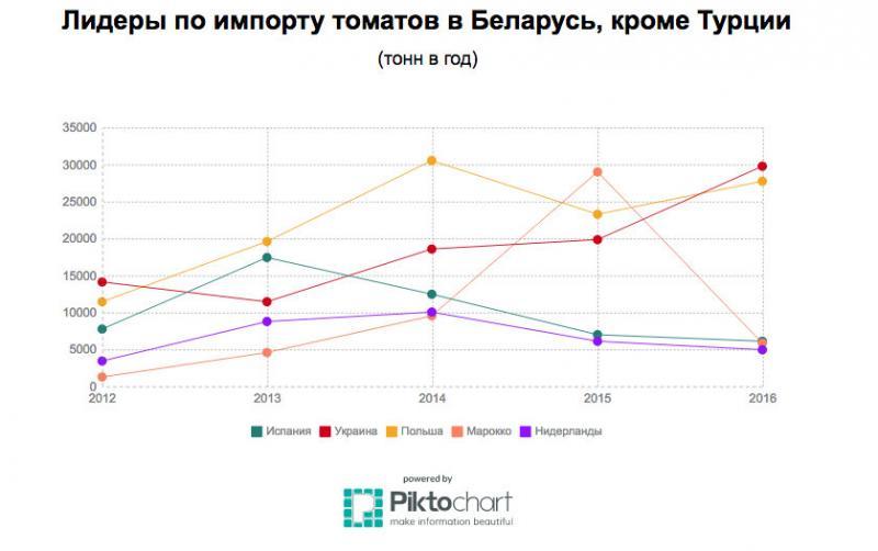 Данкверт: на рынок России можно допустить томаты трёх турецких поставщиков