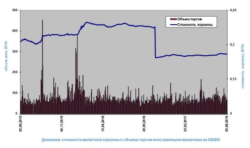 ЦБснизил курс евро до70,84 рубля